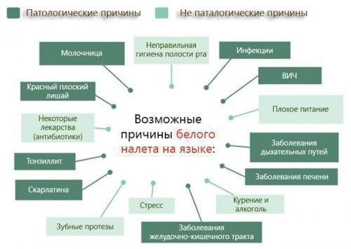Причины развития кандидоза