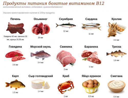 Источники витамина В12 - продукты