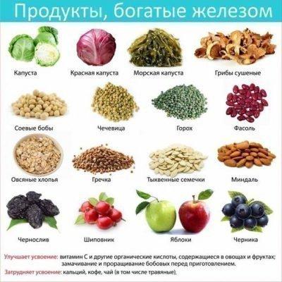Источники железа - продукты