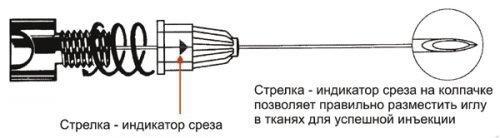 Индикатор среза на карпульной игле