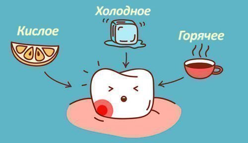 Реакция на раздражители при эрозии эмали зубов