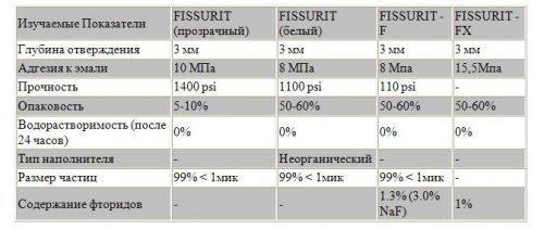 Состав фторлака Фиссурит для молятов