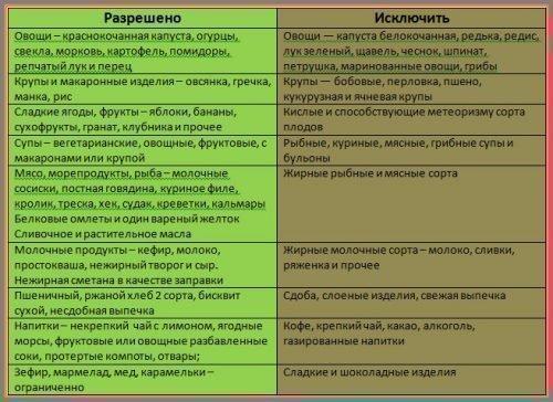 Диета при ацетоне - разрешенные и запрещенные продукты таблица