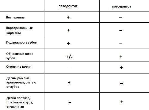 Дифференциальный диагноз: пародонтоз и пародонтит