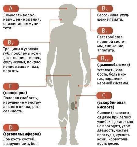 Симптомы авитаминоза и недостатка микроэлементов в человека
