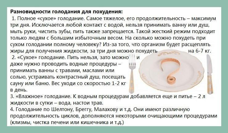 Виды голодания - описание